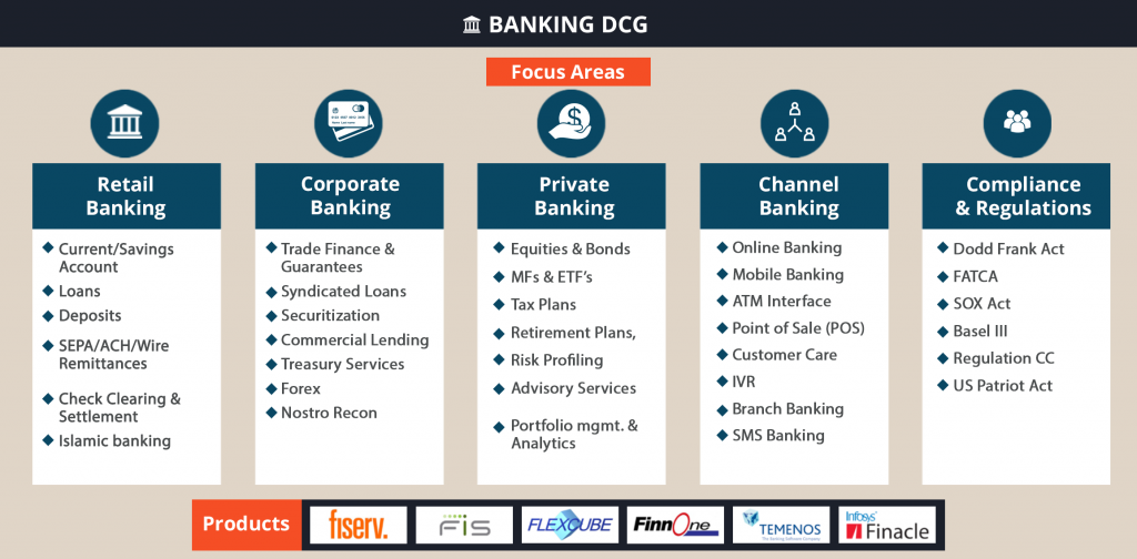 Banking Application Testing   Software Testing Services for Banking