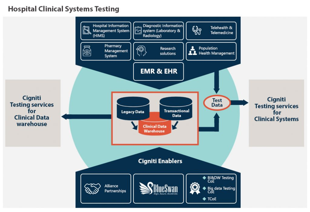Hospital Clinical Systems Testing Services | Healthcare Domain Testing