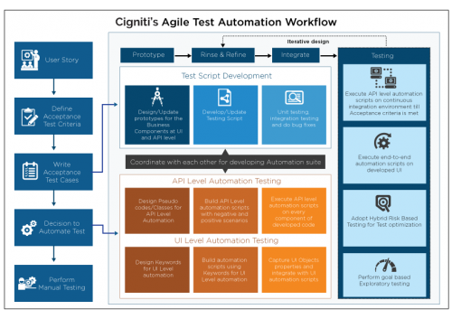 Test Automation Methodology - Cigniti
