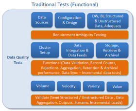 Traditional Tests (Functional) - Cigniti