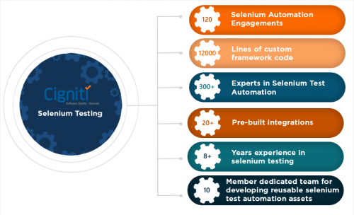 Selenium Test Automation Services - cigniti