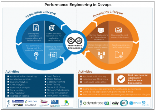 Performance Engineering in DevOps - Cigniti