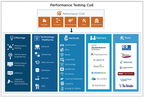 Performance Testing Center of Excellence - Cigniti