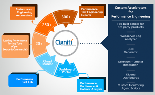 Performance Test Engineering Services - Cigniti