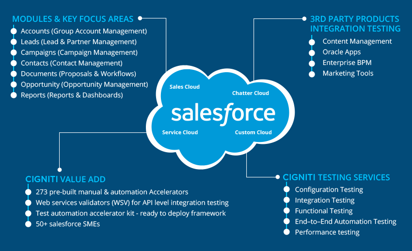 Salesforce Testing Center of Excellence - Cigniti