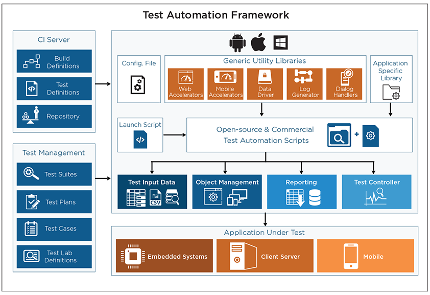 Test Automation Services   Quality Assurance (QA) Automation Testing